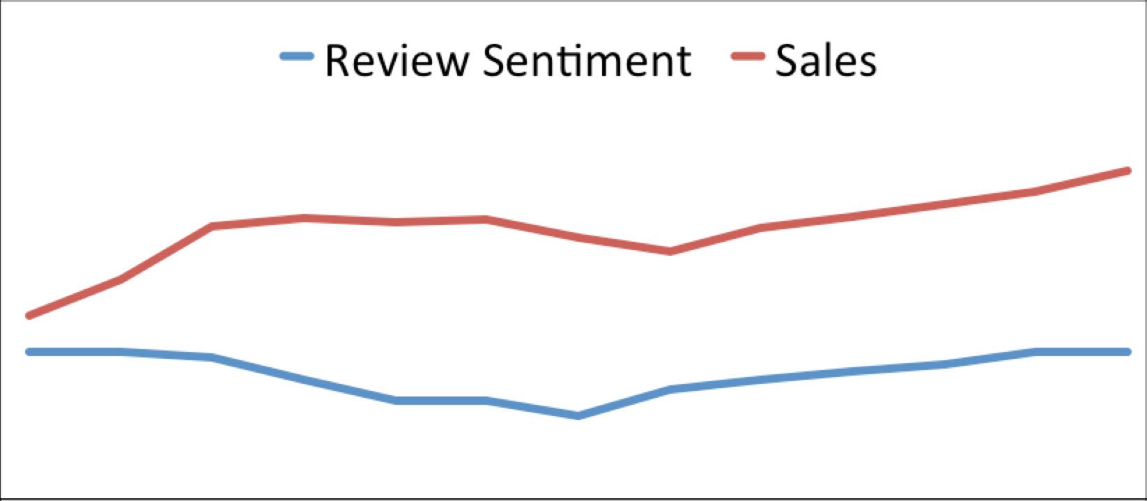 Es importante el ratio reviews vs ventas