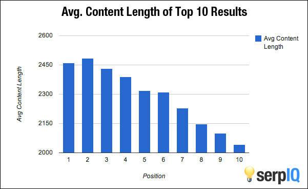contenido-vs-google
