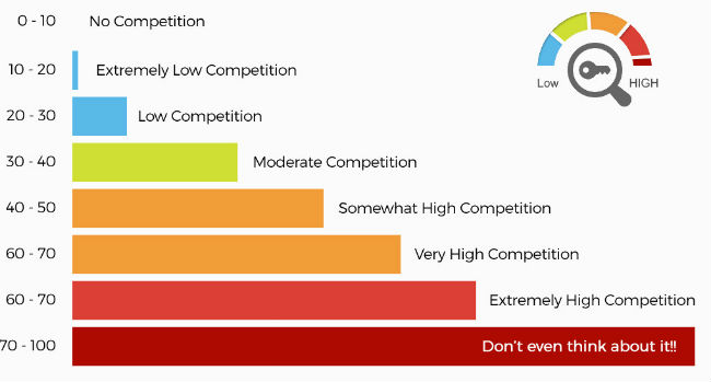 keyword-competitiveness