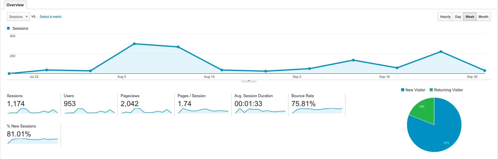 visitas-totales-2-meses